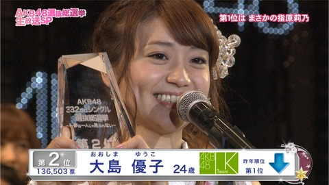 【AKB48】大島優子「(総選挙出馬の可能性は)2000%ない」