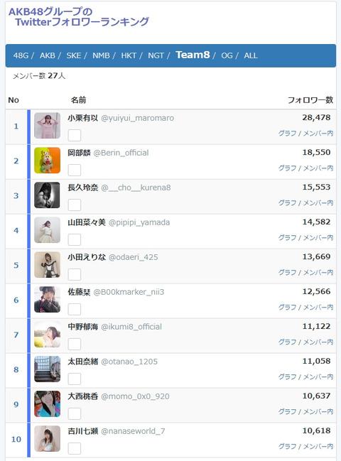 【チーム8】Twitterを始めたメンバーの実人気が判明!!!