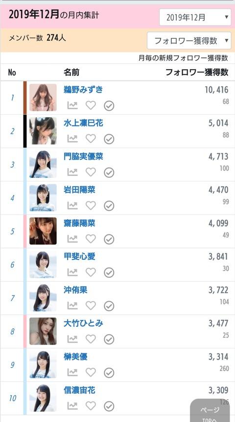 【悲報】AKB48センターの小栗有以さん、今月のTwitterフォロワー獲得数ランキングでまさかの18位・・・