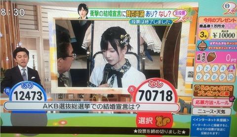 【NMB48】スッキリで須藤凜々花の総選挙での結婚宣言について視聴者投票した結果www