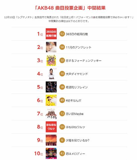 【AKB48】NHK紅白投票企画の中間結果が発表