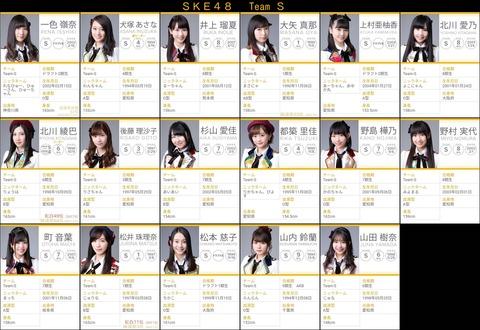 【SKE48】松井珠理奈、北川綾巴に続くチームS3番手は誰?
