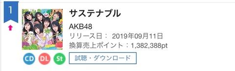 【悲報】AKB48最新曲「サステナブル」発売週の配信DLがたった2122DL・・・