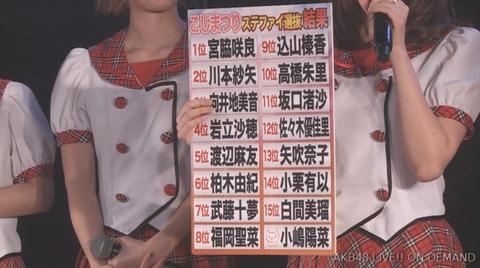 【AKB48】こじまつりステージファイター選抜の16名が決定!