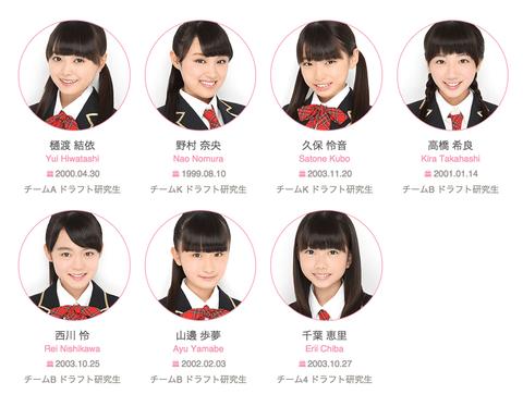 【悲報】AKB48ドラフト2期生の研究生生活が、石田はるきゃん超えの歴代2位へ