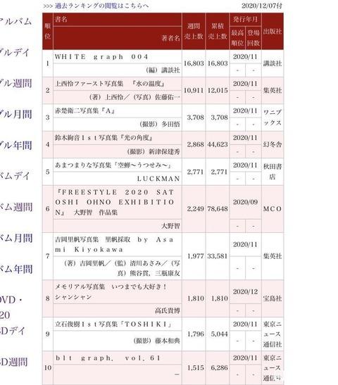 【朗報】NM8B上西怜1st写真集、初動12,015冊!!!