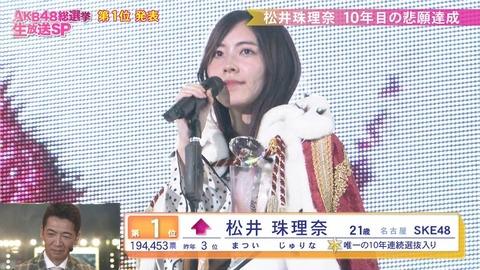 【AKB48総選挙】来年も開催されたら松井珠理奈の圧勝では?