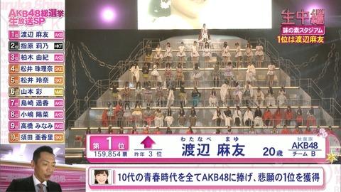 【AKB48G】キャプテン、副キャプテンの順位【総選挙】