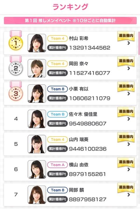 【AKB48のドボン】予選通過メンバー上位10名がほぼ出揃った模様