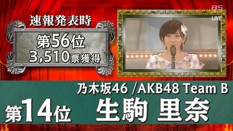 【乃木坂46】冷静に考えて生駒里奈が選挙14位ってありえなくね?
