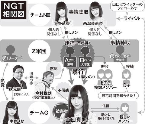 【悲報】週刊文春の言い分がもう滅茶苦茶「NGT48は厄介グループと繋がってる、E子やD子もいる!」