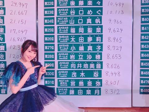 【AKB48総選挙】向井地美音の速報29位って結構ヤバくね?