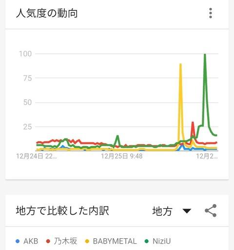 【悲報】Mステに出演したAKB48のGoogleトレンドがとんでもない結果に!