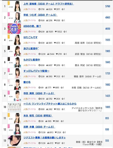 【悲報】「AKB48の君、誰?」がSKE研究生の個人配信に負ける・・・【SHOWROOM】