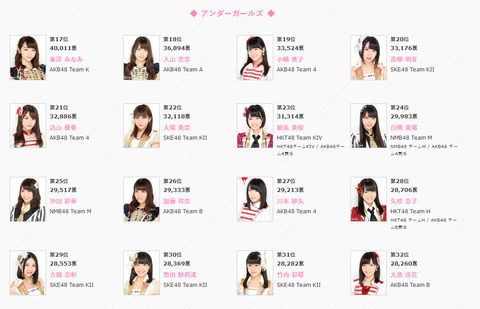 【AKB48総選挙】アンダーガールズ(17位~32位)【AKB48 45thシングル選抜総選挙】
