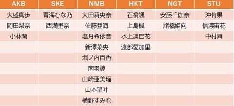 AKB48新聞も不正か?何も実績ないSTU48沖侑果に大量投票で1位にwww