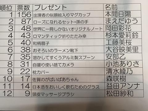 【悲報】NGT48本間日陽さん、現在の実質ファン数156人しかいないことが判明