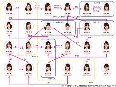 【AKB48】若手メンバーに大手事務所移籍の話が来ない理由って