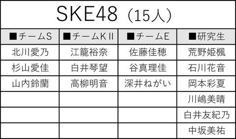 【AKB48Gグループ】歌唱力No.1決定戦出場者決定!SKE48だけ追加メンバーなし、前回優勝の野島樺乃は出場せず
