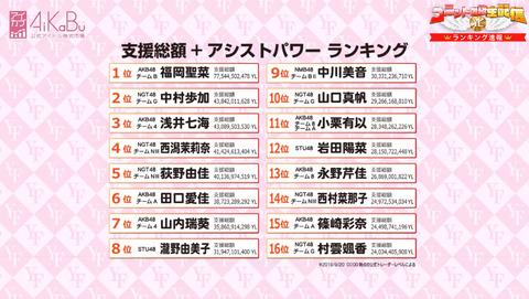 【AKB48G】AiKaBuユニット選抜決定戦、初日速報ランキング発表!