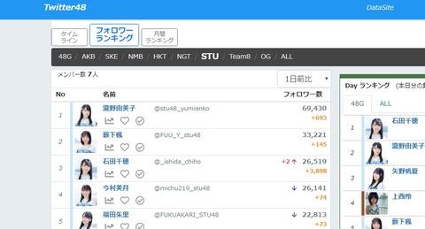 【STU48】石田千穂「助けて消されちゃうの」→1日でTwitterフォロワーが4000人近く増えるwwwwww
