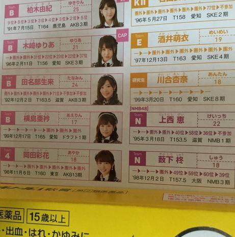 【AKB48】岡田彩花が総選挙公式ガイドブックで5年連続圏外扱い・・・