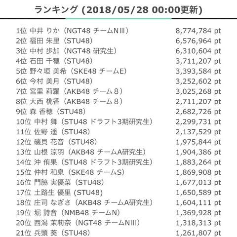 【NGT48】中井りか、SHOWROOMアピール動画ランキングで無名メンとデッドヒート