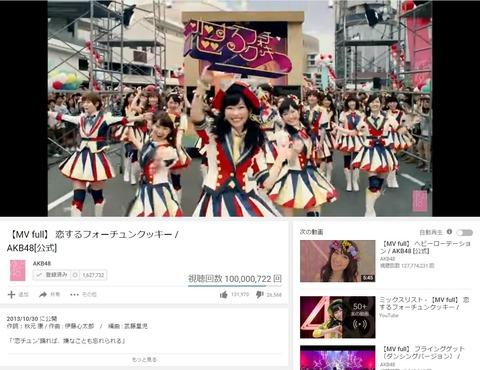 【朗報】AKB48「恋するフォーチュンクッキー」1億回再生キタ━━━━(゚∀゚)━━━━!!