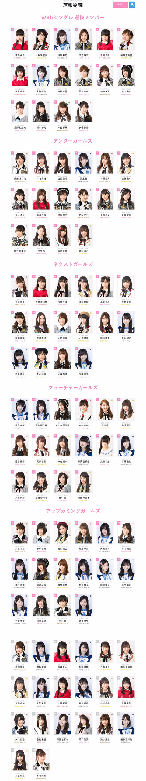 【AKB48総選挙】速報1位がまさかの荻野由佳!!!2位松井珠理奈、3位指原莉乃、4位渡辺麻友