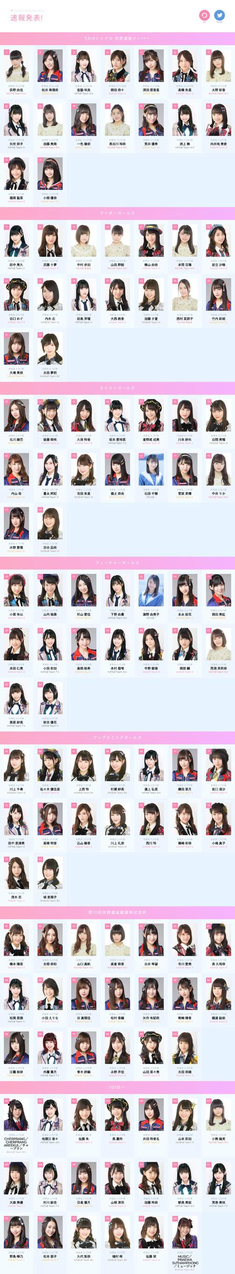 【AKB48】53rdシングル世界選抜総選挙、速報順位発表!!!