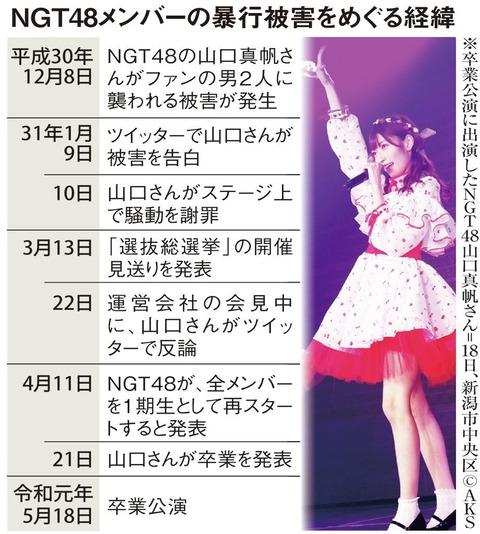 【NGT48】シングルがもう1年4ヶ月もリリースされてないぞ。一体どうなってるんだ?