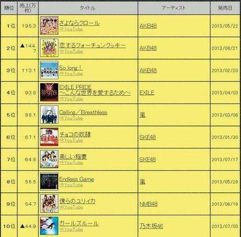 【緊急】来年のAKB48シングルは4枚にしろ【提言】