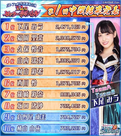 【AKB48】バトフェス「第2回センター争奪バトル」第1回中間結果発表