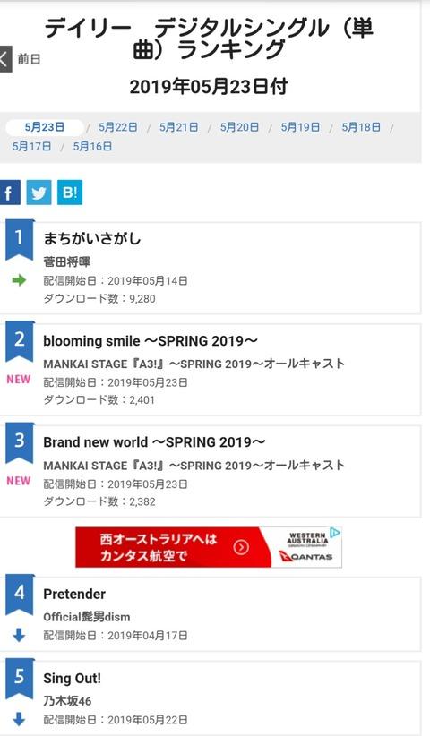 【悲報】国民的アイドル乃木坂46さん、新曲配信2日目のダウンロード数が5位で2382未満