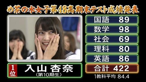入山杏奈は早慶上智級の大学に行けるのか?