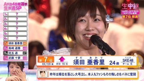 【SKE48】須田亜香里「今年の総選挙では5位になりたい」
