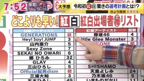 【NHK紅白歌合戦】女性自身の出演者予想、AKB落選でIZ*ONE出場www
