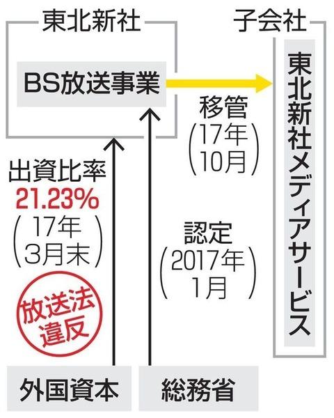 【悲報】東北新社が子会社の衛星放送事業認定取り消し!ネ申、イ申も打ち切り危機