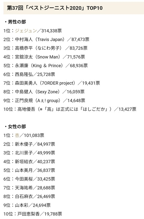 ベストジーニスト2020発表!杏が受賞!8位に白石麻衣、9位に山本彩