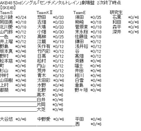 【悲報】センチメンタルトレイン、SKE48だけ二次完売0・・・【握手会】