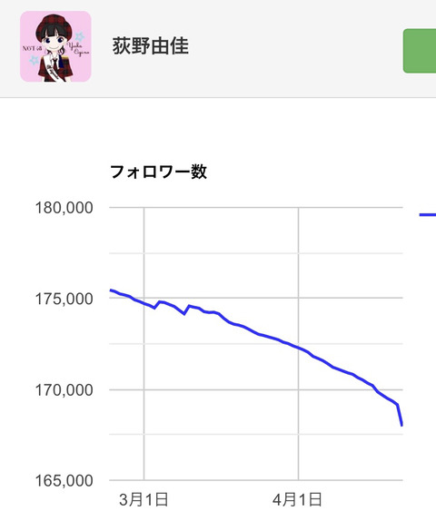 【NGT48】荻野由佳のTwitterフォロワー減少が一気に加速www