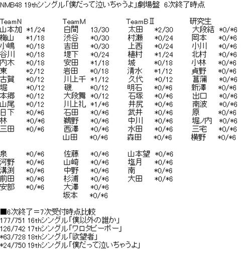 【速報】NMB48「僕だって泣いちゃうよ」劇場盤 6次終了時点の完売状況