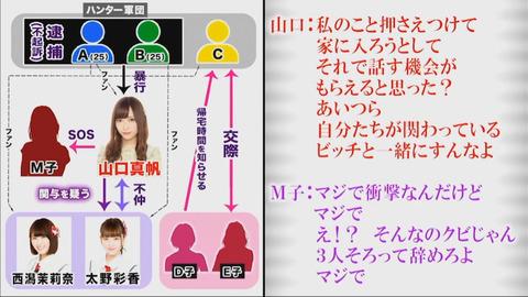 【NGT48暴行事件】完全に無関係なメンバーはあの録音を聞いてどう思ったのだろう?