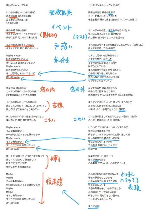 【悲報】秋元康の作詞、完全にパターン化している事が判明【AKB48G】