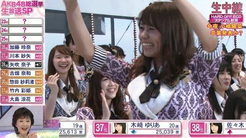 【AKB48総選挙】昨年25位のNMB48沖田彩華は今年何位になれると思う?