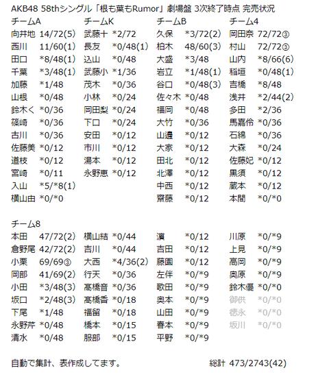 【AKB48】根も葉もRumor3次販売終了時点で岡田村山小栗がフル完売