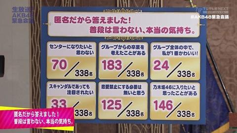 【悲報】恋愛禁止にする必要はない、125/338名【生放送!AKB48緊急会議】