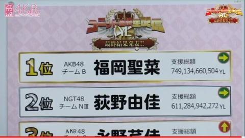 【朗報】AKB48福岡聖菜が荻野由佳を倒しAiKaBuのセンターに決定!!!