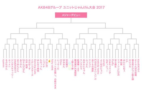 【AKB48G】じゃんけん大会後にどんなサプライズが待っているんだろうか・・・