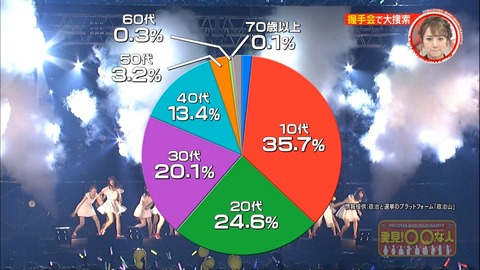 【AKB48】ファンの3分の1以上が10代だった事が判明wwwwww